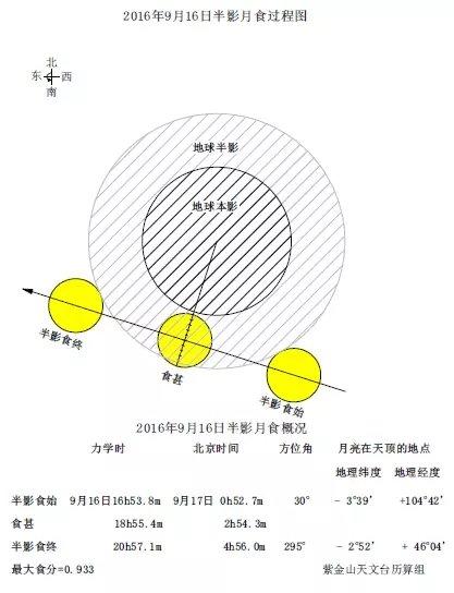 半影月食过程和概况图(by 紫金山天文台)