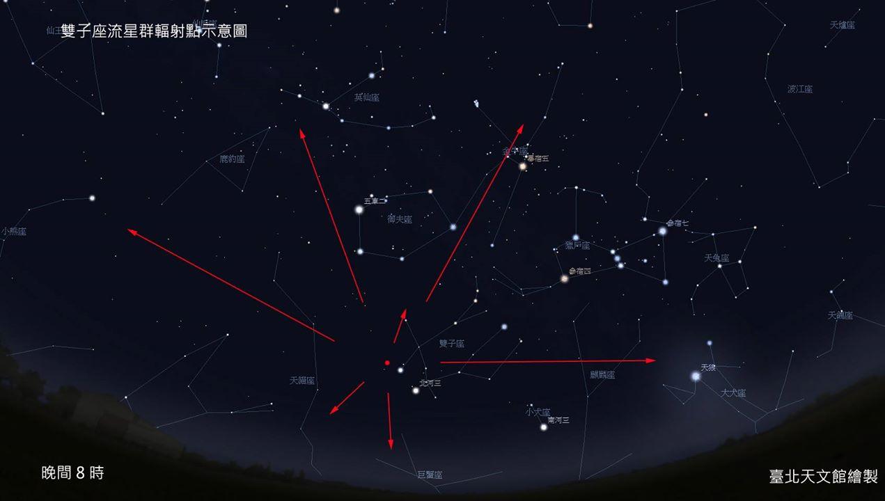 双子座流星群辐射点示意图.jpg