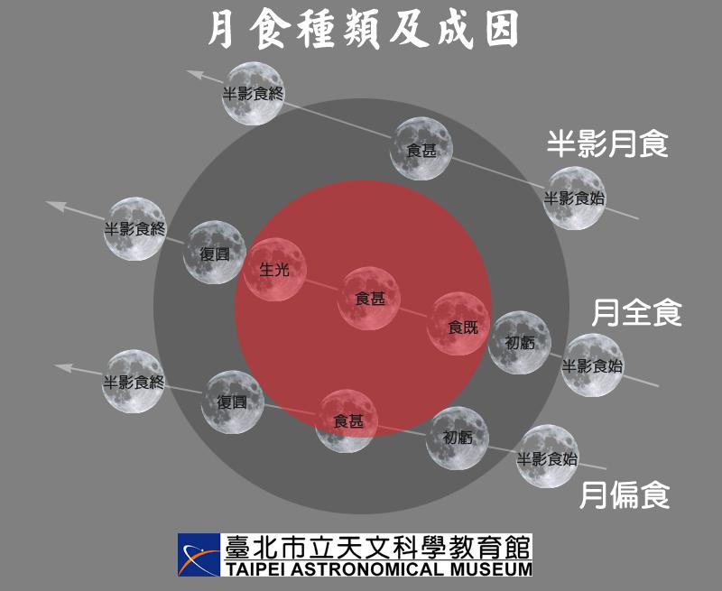 月食种类、成因与各阶段名称示意图。