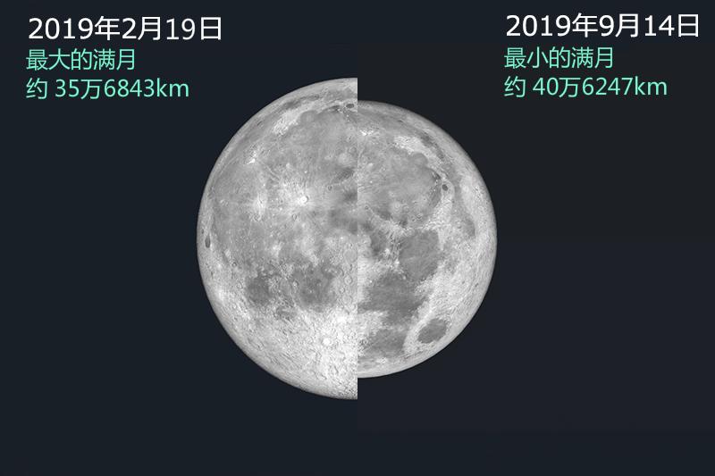 2019年最大满月与最小满月