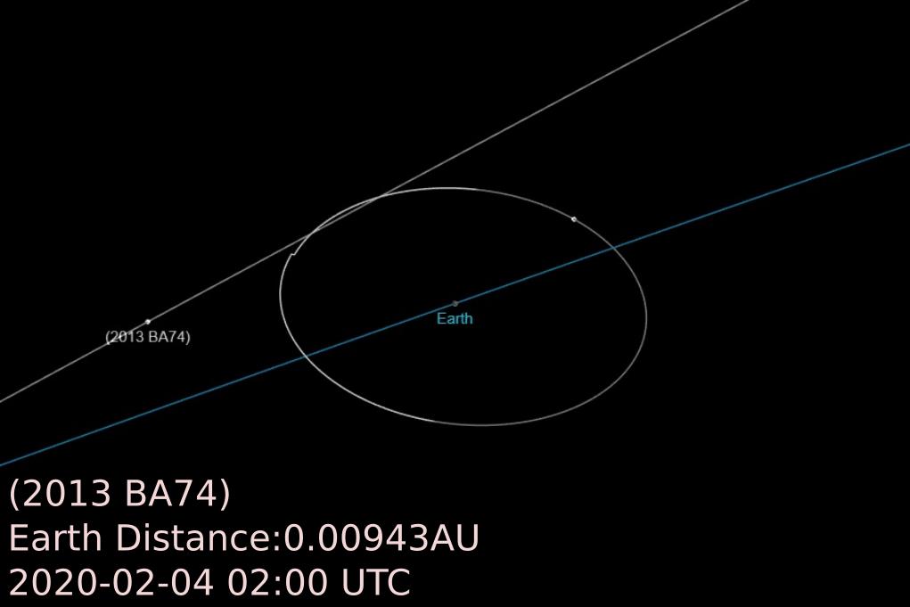 2020/2/4 2013 BA74近地,距地球仅0.00943AU